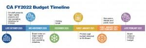 Columbia Association budget timeline FY2022