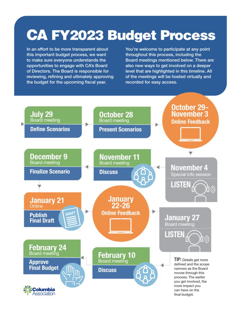CA FY2023 Budget Process